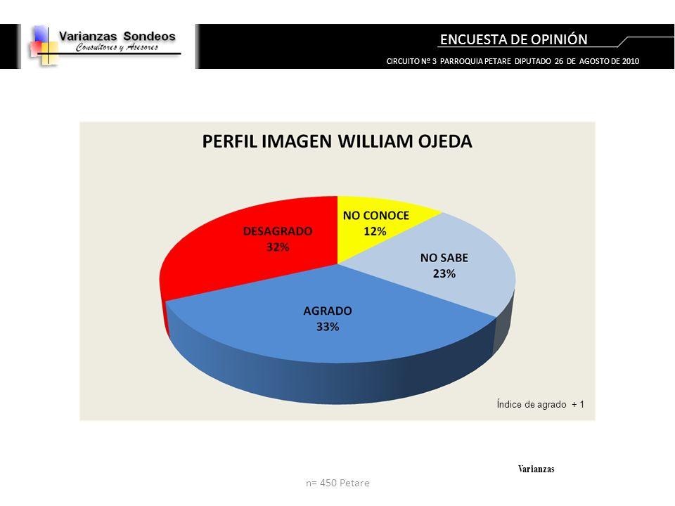 ENCUESTA DE OPINIÓN Varianzas Índice de agrado + 1 n= 450 Petare CIRCUITO Nº 3 PARROQUIA PETARE DIPUTADO 26 DE AGOSTO DE 2010