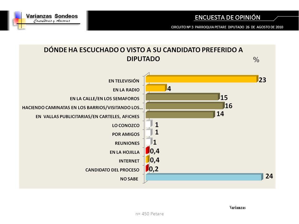 ENCUESTA DE OPINIÓN Varianzas % n= 450 Petare CIRCUITO Nº 3 PARROQUIA PETARE DIPUTADO 26 DE AGOSTO DE 2010