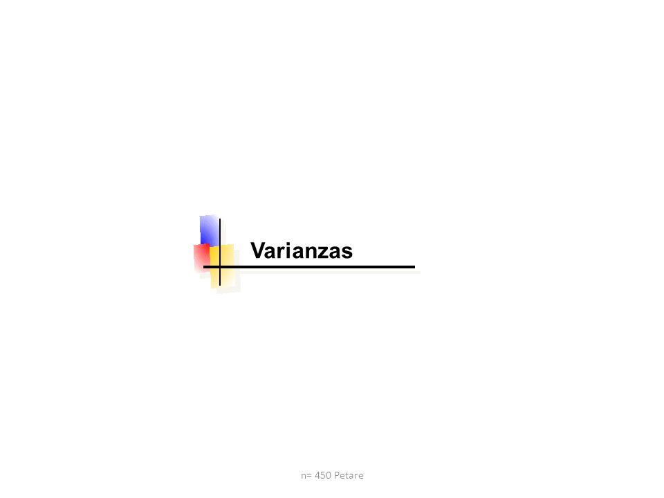 Varianzas n= 450 Petare