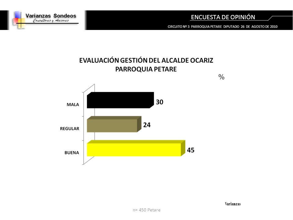ENCUESTA DE OPINIÓN Varianzas % CIRCUITO Nº 3 PARROQUIA PETARE DIPUTADO 26 DE AGOSTO DE 2010 n= 450 Petare