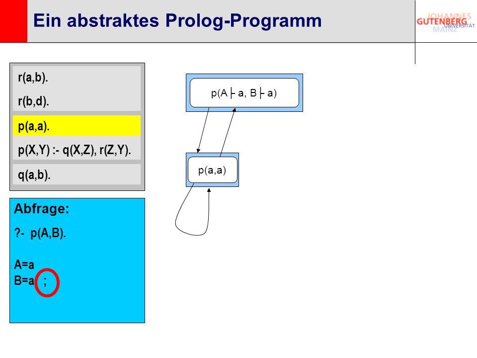 r(a,b). r(b,d). p(a,a). p(X,Y) :- q(X,Z), r(Z,Y). q(a,b). Ein abstraktes Prolog-Programm p(a,a). p(A a, B a) p(a,a) Abfrage: ?- p(A,B). A=a B=a ;