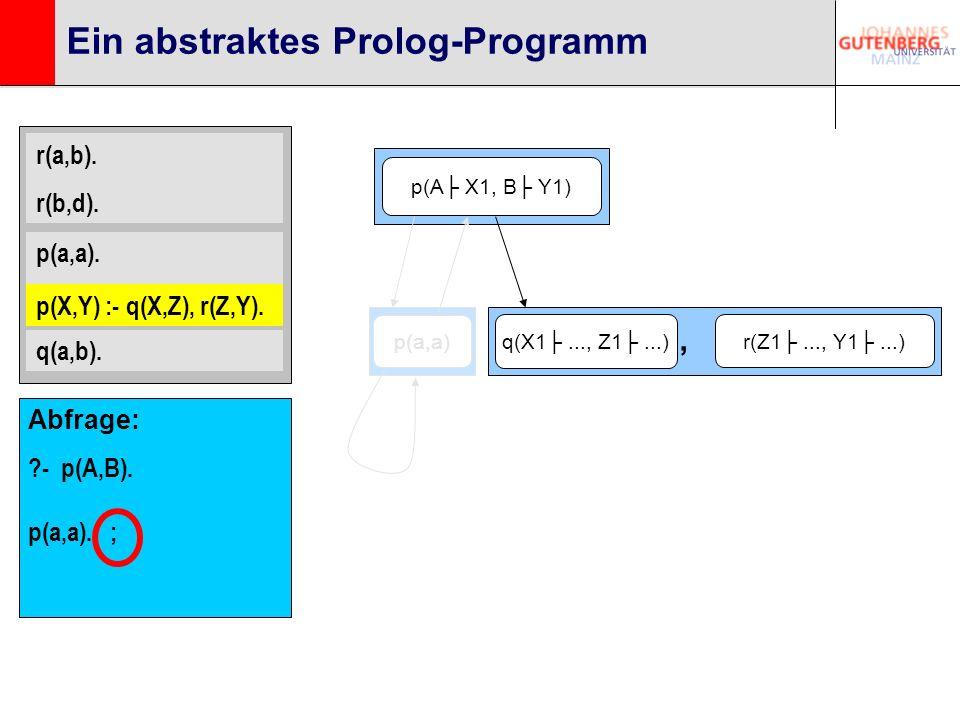 r(a,b). r(b,d). p(a,a). p(X,Y) :- q(X,Z), r(Z,Y). q(a,b). Ein abstraktes Prolog-Programm p(A X1, B Y1) p(a,a) Abfrage: ?- p(A,B). p(a,a). ; q(X1..., Z