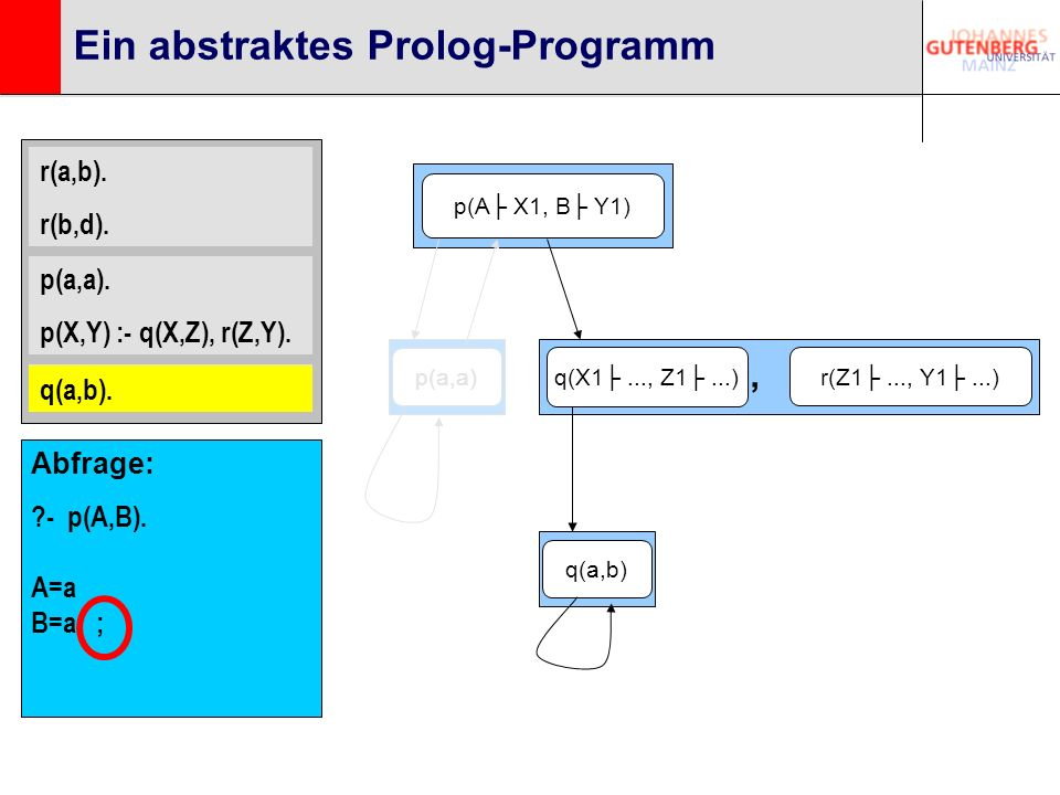 r(a,b). r(b,d). p(a,a). p(X,Y) :- q(X,Z), r(Z,Y). q(a,b). Ein abstraktes Prolog-Programm p(A X1, B Y1) q(X1..., Z1...) r(Z1..., Y1...), q(a,b). q(a,b)
