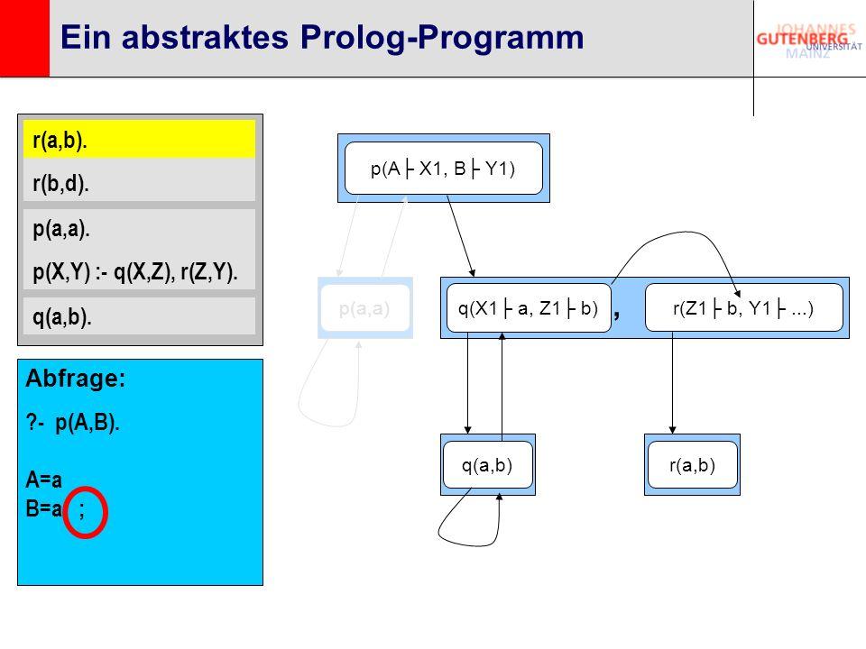 r(a,b). r(b,d). p(a,a). p(X,Y) :- q(X,Z), r(Z,Y). q(a,b). Ein abstraktes Prolog-Programm p(A X1, B Y1) q(X1 a, Z1 b) r(Z1 b, Y1...), r(a,b). q(a,b)p(a