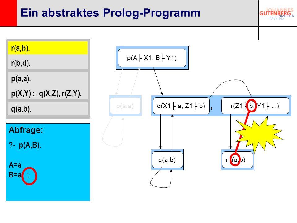 r(a,b). r(b,d). p(a,a). p(X,Y) :- q(X,Z), r(Z,Y). q(a,b). Ein abstraktes Prolog-Programm p(A X1, B Y1) q(X1 a, Z1 b) r(Z1 b, Y1...), q(a,b)p(a,a)r (a,