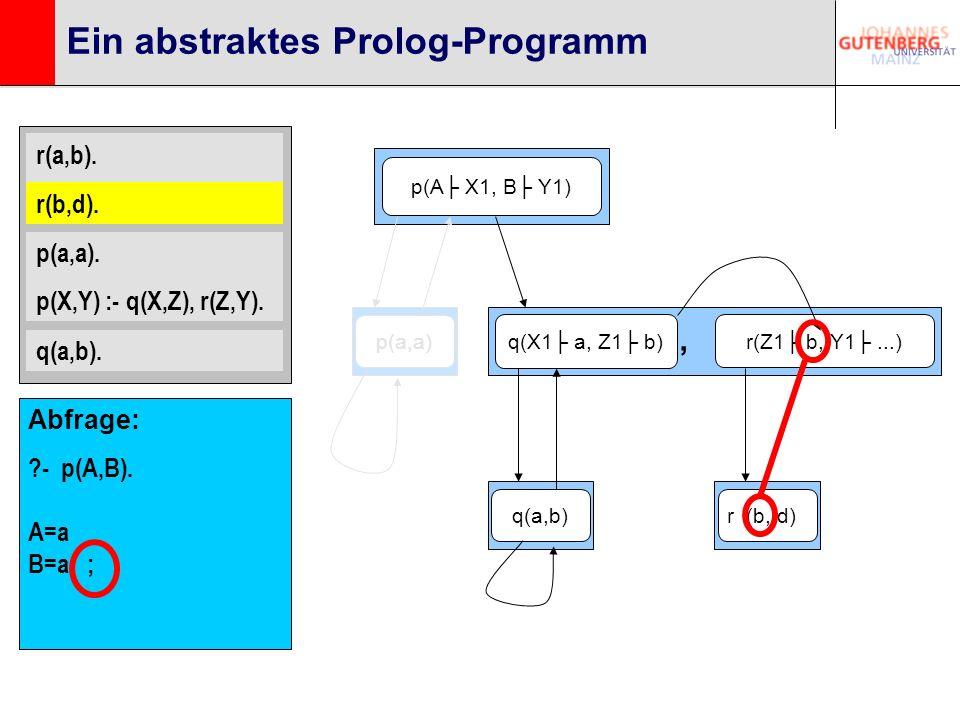 r(a,b). r(b,d). p(a,a). p(X,Y) :- q(X,Z), r(Z,Y). q(a,b). Ein abstraktes Prolog-Programm p(A X1, B Y1) q(X1 a, Z1 b) r(Z1 b, Y1...), q(a,b)p(a,a)r (b,