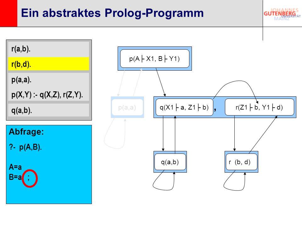 r(a,b). r(b,d). p(a,a). p(X,Y) :- q(X,Z), r(Z,Y). q(a,b). Ein abstraktes Prolog-Programm p(A X1, B Y1) q(X1 a, Z1 b) r(Z1 b, Y1 d), q(a,b)p(a,a)r (b,