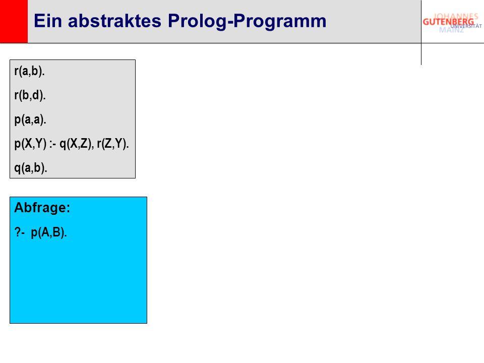 Ein abstraktes Prolog-Programm r(a,b). r(b,d). p(a,a). p(X,Y) :- q(X,Z), r(Z,Y). q(a,b). Abfrage: ?- p(A,B).