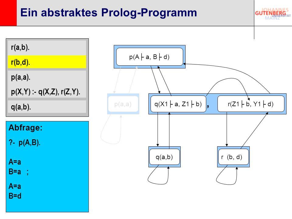 r(a,b). r(b,d). p(a,a). p(X,Y) :- q(X,Z), r(Z,Y). q(a,b). Ein abstraktes Prolog-Programm p(A a, B d) q(X1 a, Z1 b) r(Z1 b, Y1 d), q(a,b)p(a,a)r (b, d)