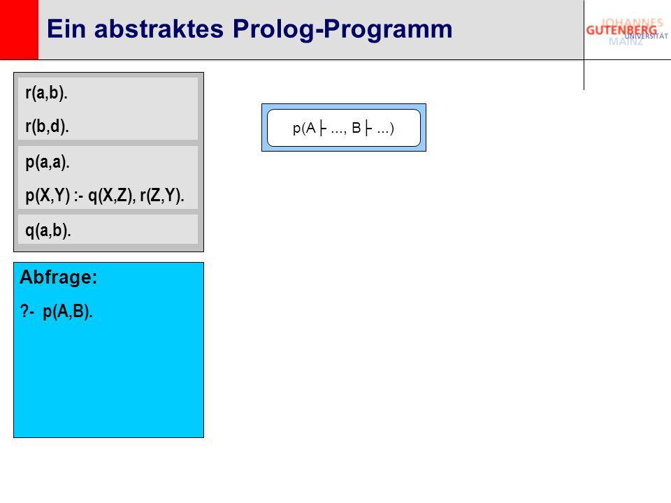 Ein abstraktes Prolog-Programm r(a,b). r(b,d). p(a,a). p(X,Y) :- q(X,Z), r(Z,Y). q(a,b). p(A..., B...) Abfrage: ?- p(A,B).