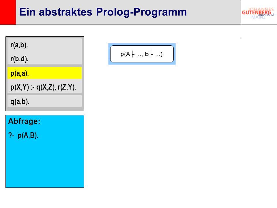 r(a,b). r(b,d). p(a,a). p(X,Y) :- q(X,Z), r(Z,Y). q(a,b). Ein abstraktes Prolog-Programm p(a,a). p(A..., B...) Abfrage: ?- p(A,B).