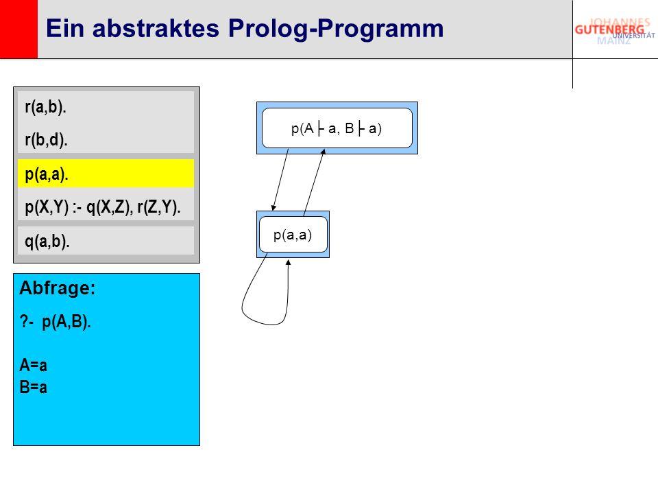 r(a,b). r(b,d). p(a,a). p(X,Y) :- q(X,Z), r(Z,Y). q(a,b). Ein abstraktes Prolog-Programm p(a,a). p(A a, B a) p(a,a) Abfrage: ?- p(A,B). A=a B=a