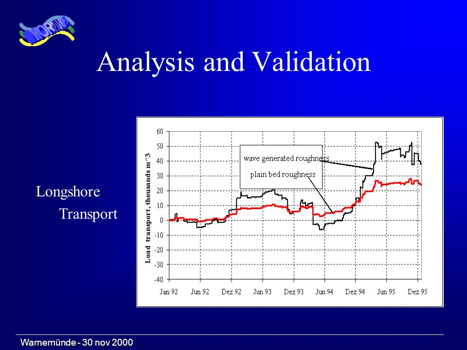 Analysis and Validation Longshore Transport Warnemünde - 30 nov 2000