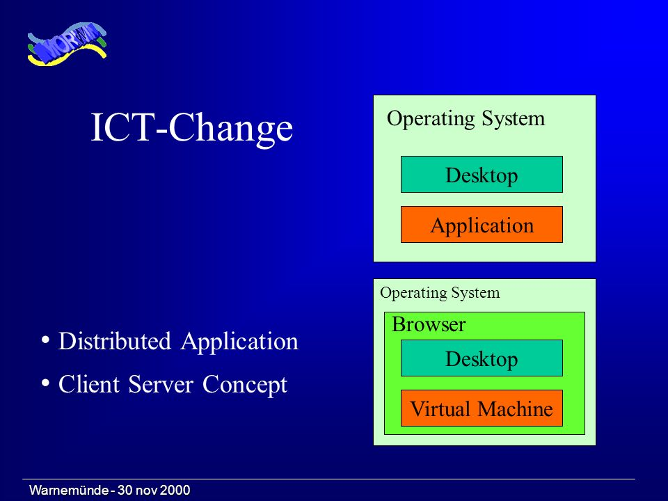 ICT-Change Application Desktop Operating System Virtual Machine Desktop Operating System Browser Distributed Application Client Server Concept Warnemünde - 30 nov 2000