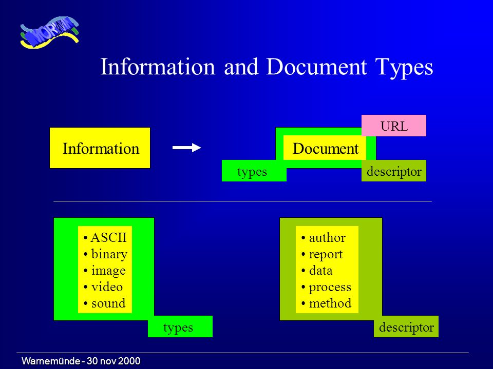 Information and Document Types Document descriptor URL ASCII binary image video sound author report data process method Information types descriptor W