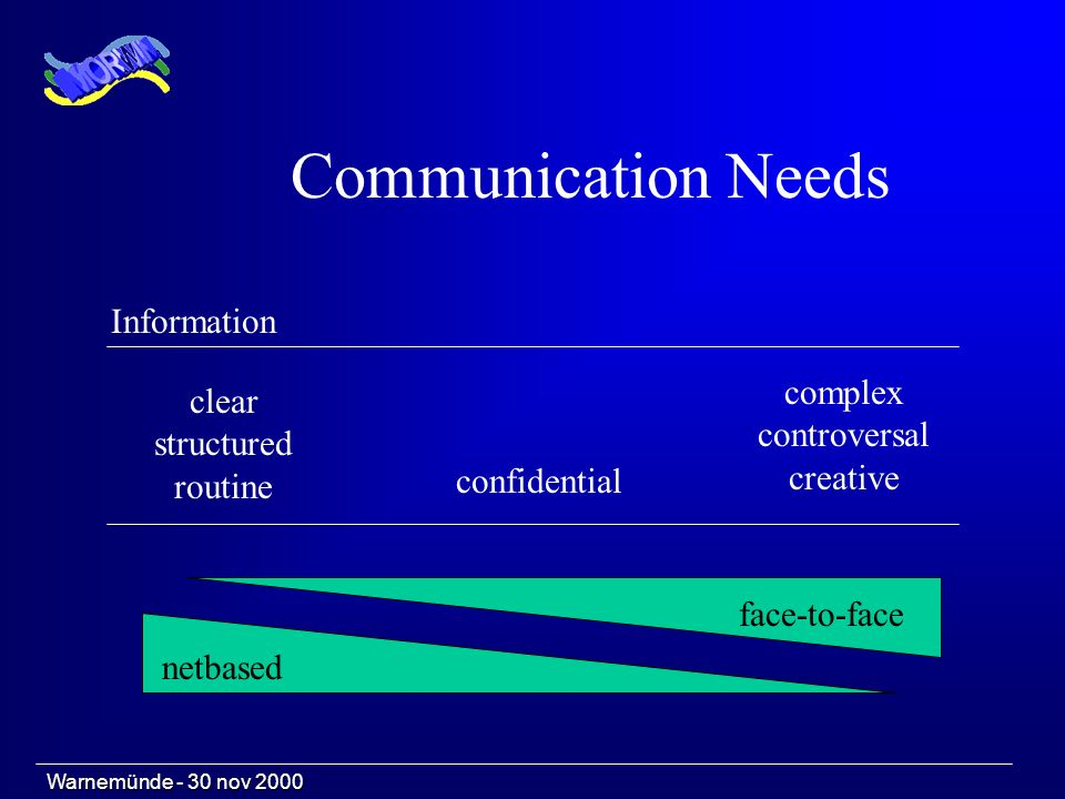 Communication Needs Information clear structured routine confidential complex controversal creative Warnemünde - 30 nov 2000 face-to-face netbased