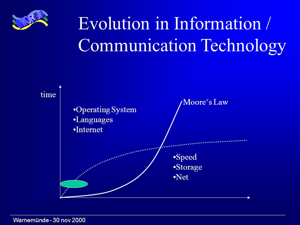 Warnemünde - 30 nov 2000 Evolution in Information / Communication Technology time Operating System Languages Internet Speed Storage Net Moores Law