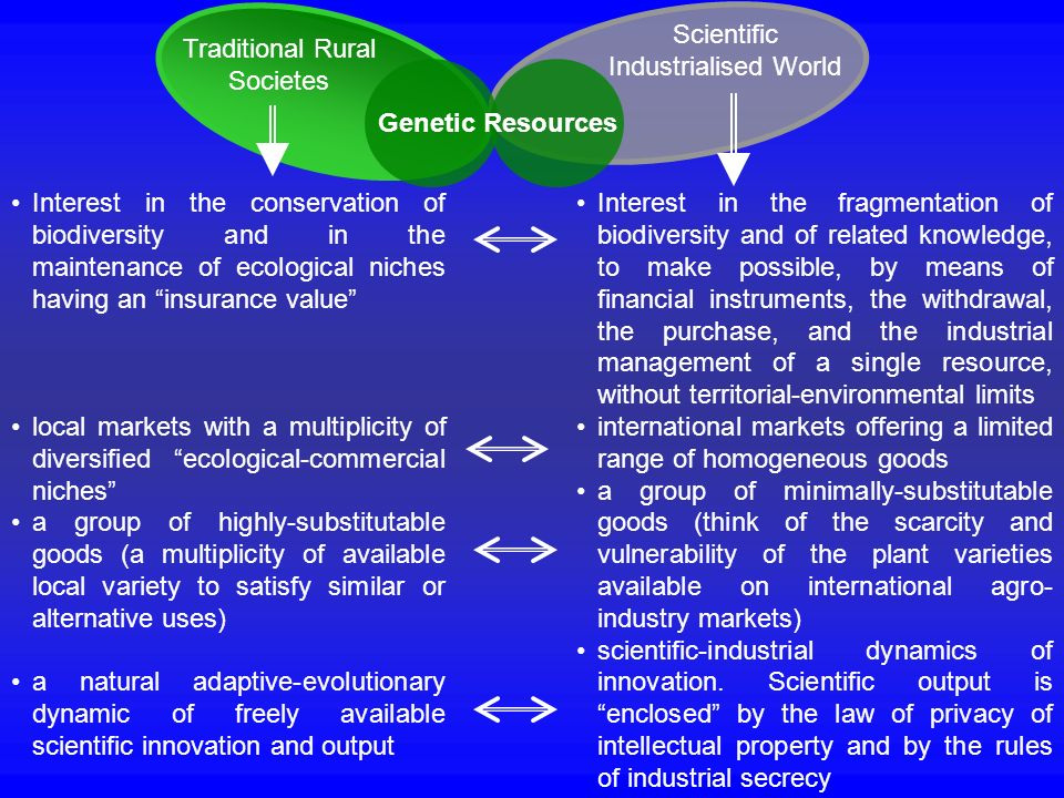 Genetic Resources Traditional Rural Societes Scientific Industrialised World Interest in the conservation of biodiversity and in the maintenance of ec