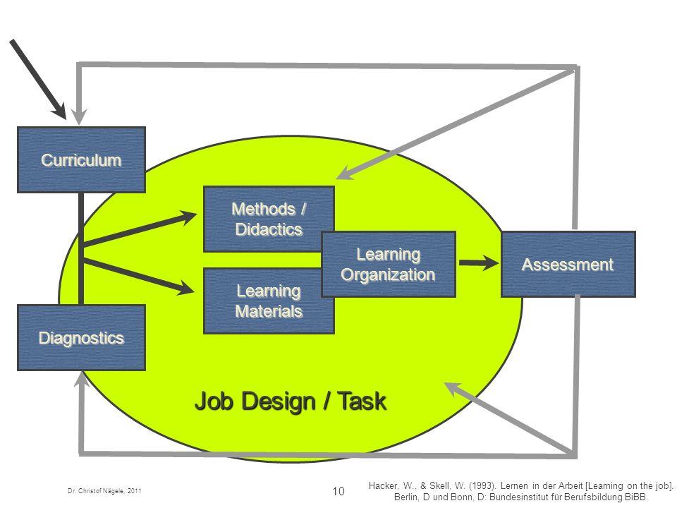 Dr. Christof Nägele, 2011 10 Job Design / Task Hacker, W., & Skell, W. (1993). Lernen in der Arbeit [Learning on the job]. Berlin, D und Bonn, D: Bund