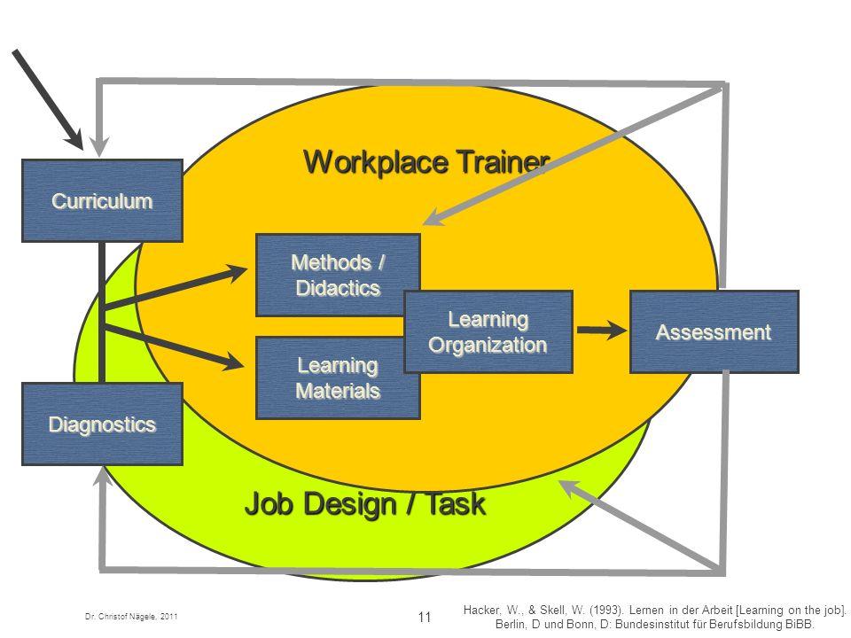 Dr. Christof Nägele, 2011 11 Job Design / Task Hacker, W., & Skell, W. (1993). Lernen in der Arbeit [Learning on the job]. Berlin, D und Bonn, D: Bund
