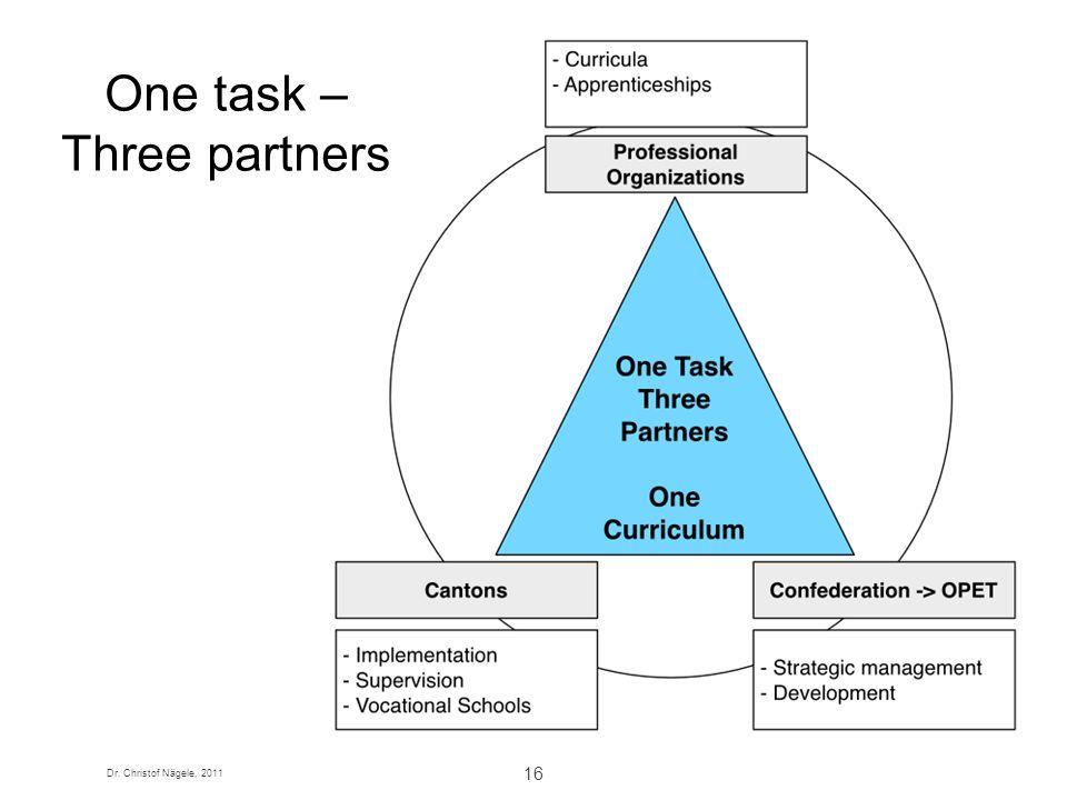 Dr. Christof Nägele, 2011 16 One task – Three partners