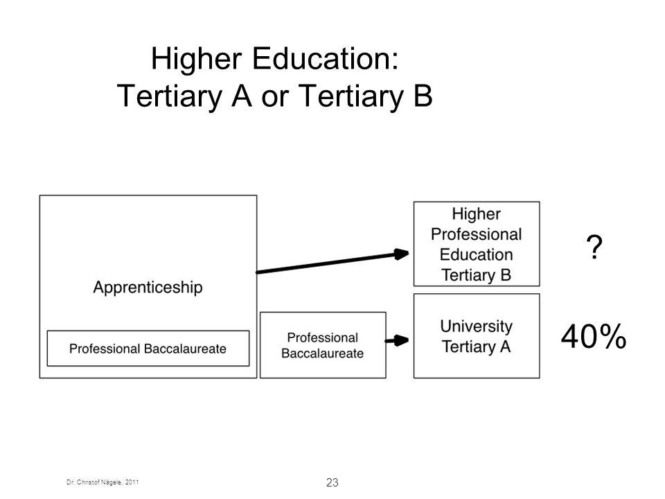 Dr. Christof Nägele, 2011 23 Higher Education: Tertiary A or Tertiary B 40% ?