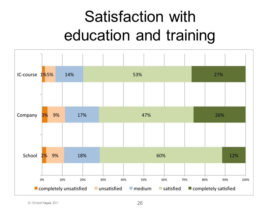 Dr. Christof Nägele, 2011 27 Company: Satisfaction with training