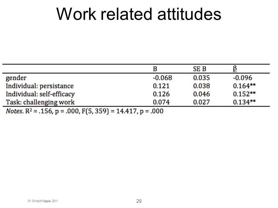 Dr. Christof Nägele, 2011 29 Work related attitudes