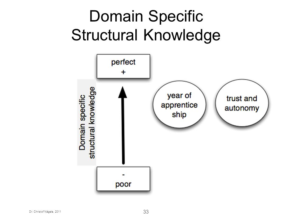 Dr. Christof Nägele, 2011 33 Domain Specific Structural Knowledge