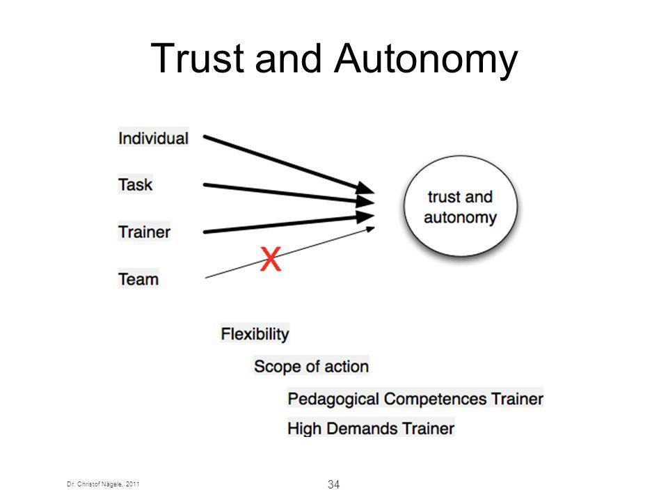 Dr. Christof Nägele, 2011 34 Trust and Autonomy