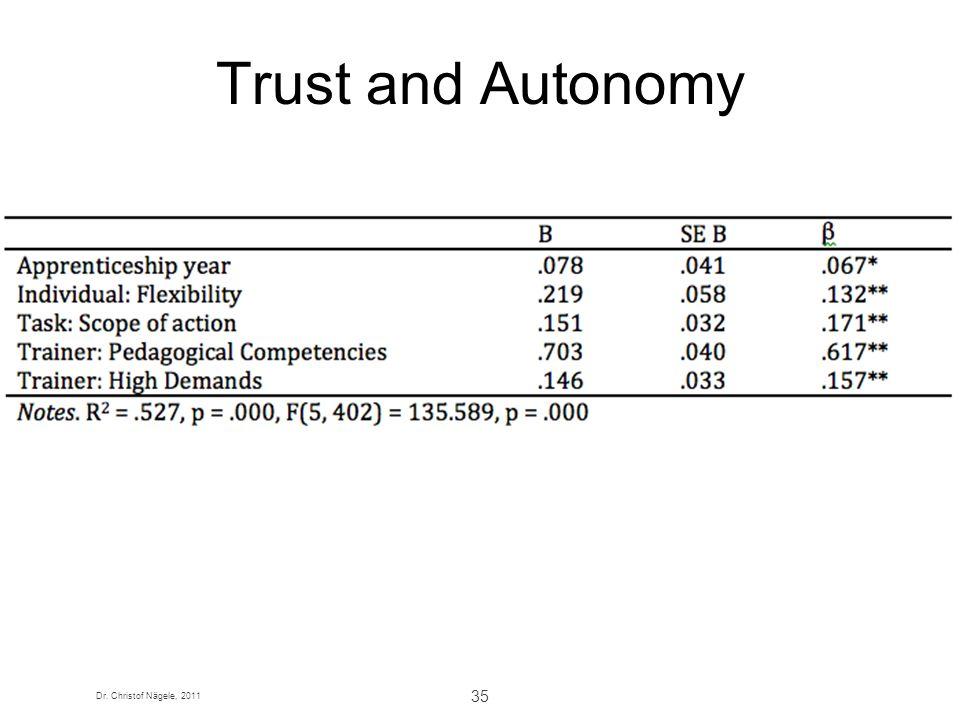 Dr. Christof Nägele, 2011 35 Trust and Autonomy