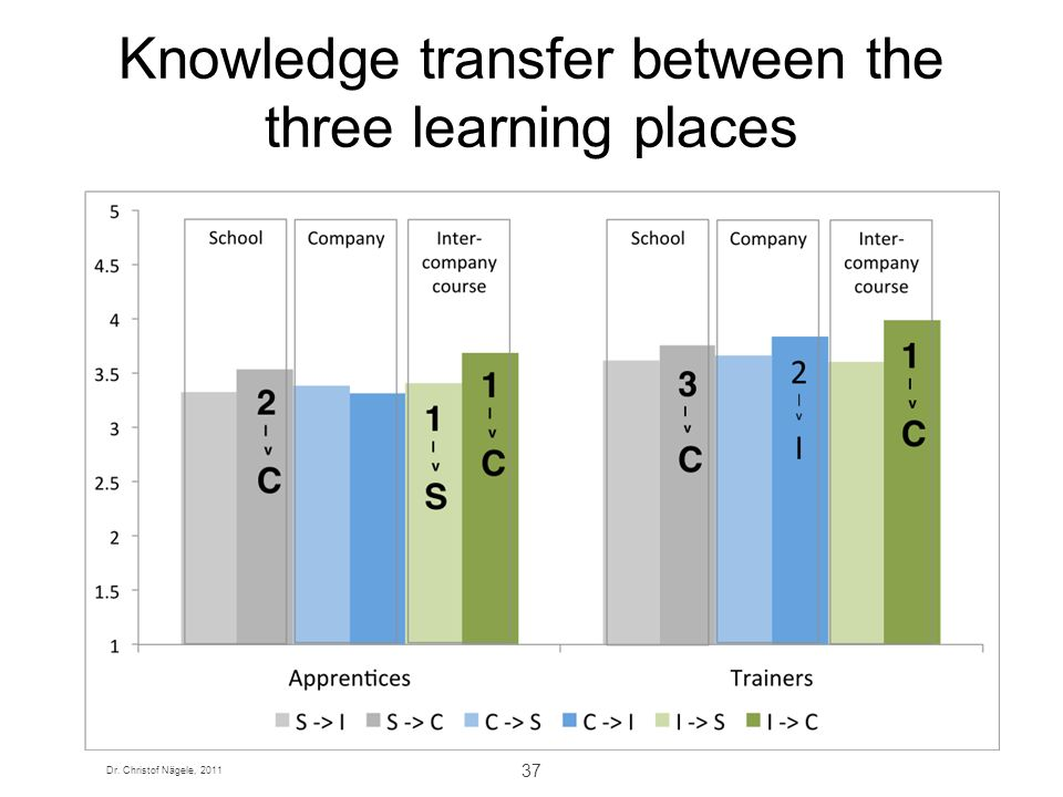 Dr. Christof Nägele, 2011 37 Knowledge transfer between the three learning places