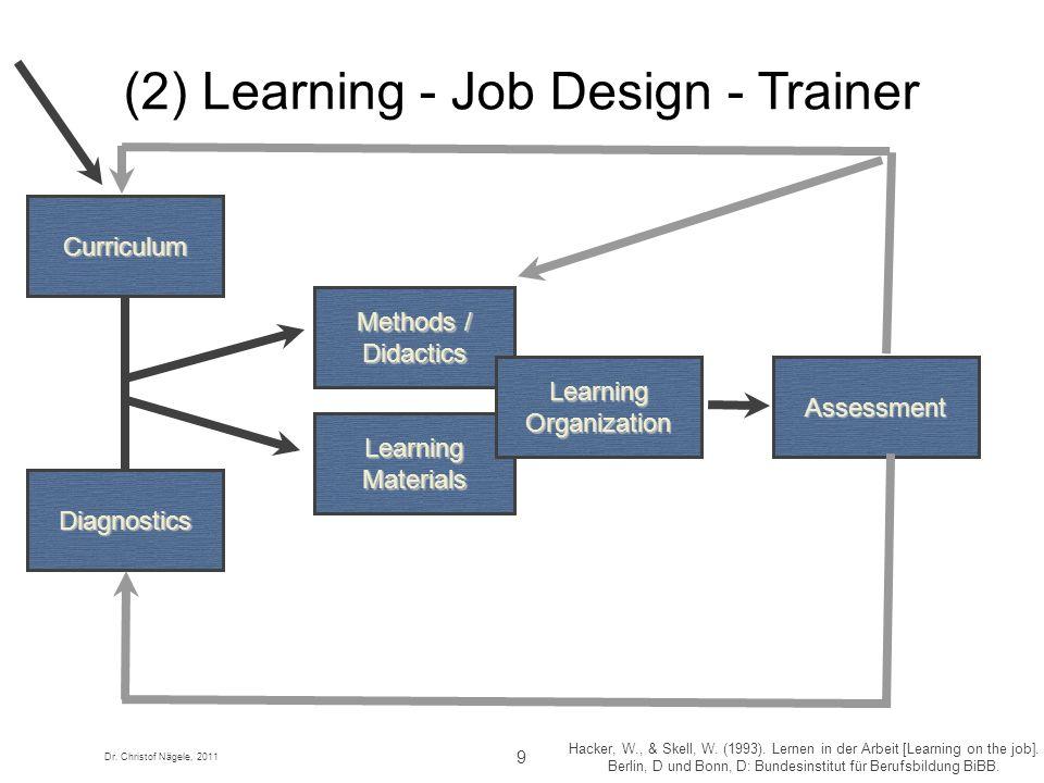 Dr. Christof Nägele, 2011 9 Hacker, W., & Skell, W. (1993). Lernen in der Arbeit [Learning on the job]. Berlin, D und Bonn, D: Bundesinstitut für Beru