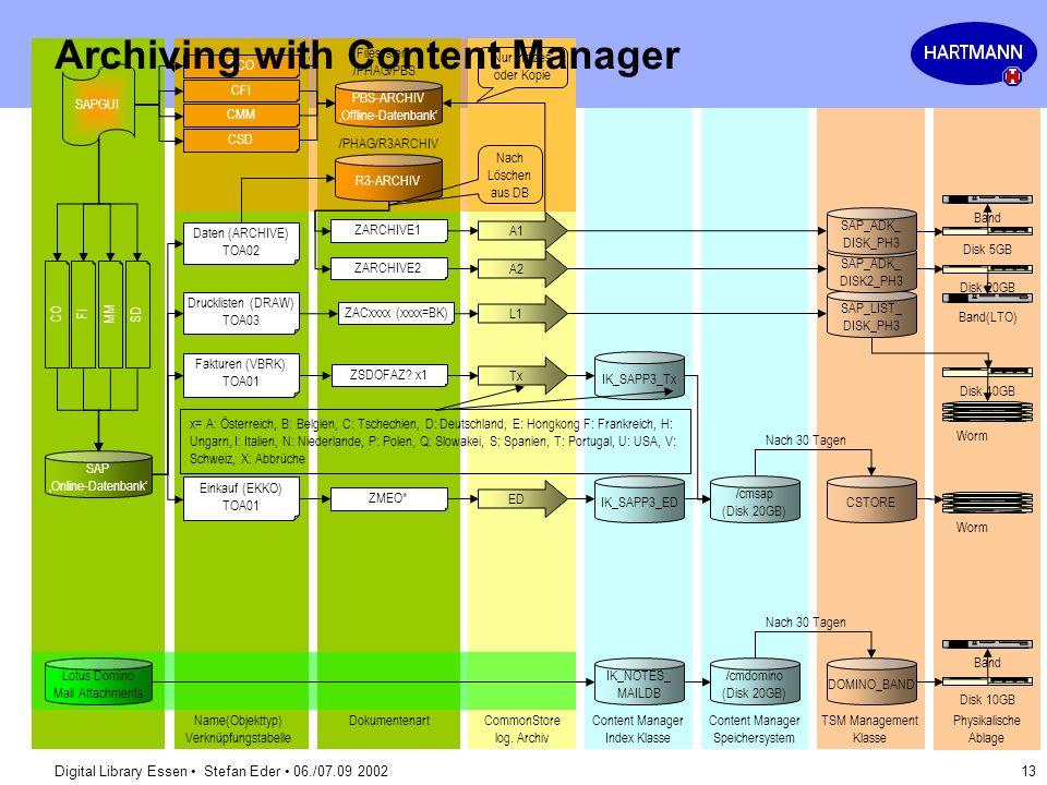 Digital Library Essen Stefan Eder 06./07.09 2002 13 System Overview IK_SAPP3_ED Band(LTO) Worm DokumentenartCommonStore log. Archiv Content Manager In