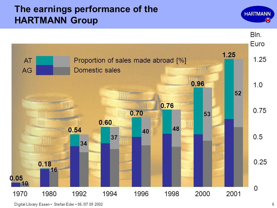 Digital Library Essen Stefan Eder 06./07.09 2002 6 The earnings performance of the HARTMANN Group 2000199819961994199219701980 0.05 0.18 0.54 0.60 0.7
