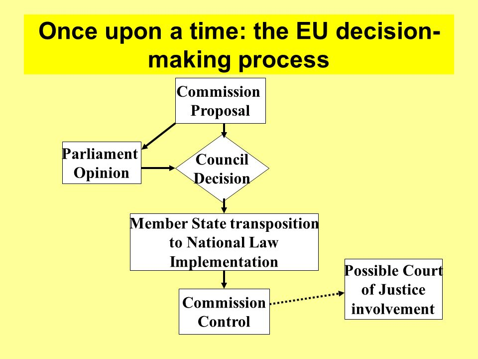Once upon a time: the EU decision- making process Commission Proposal Parliament Opinion Council Decision Member State transposition to National Law I