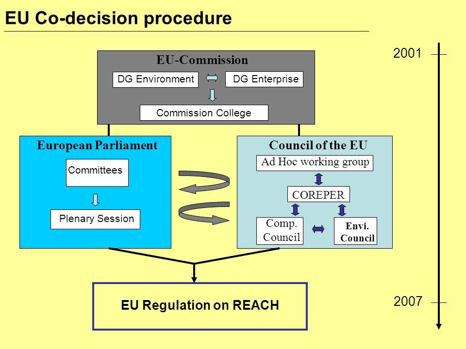 EU Co-decision procedure EU-Commission Council of the EUEuropean Parliament EU Regulation on REACH 2001 2007 Comp. Council Envi. Council COREPER Ad Ho