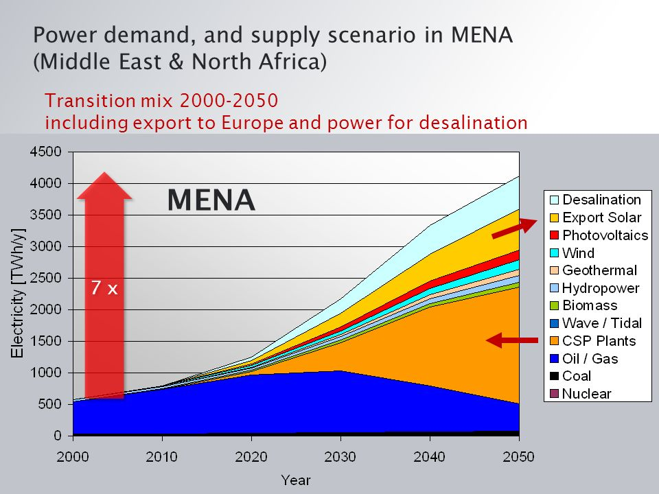 MENA Power demand, and supply scenario in MENA (Middle East & North Africa) 7 x Transition mix 2000-2050 including export to Europe and power for desalination