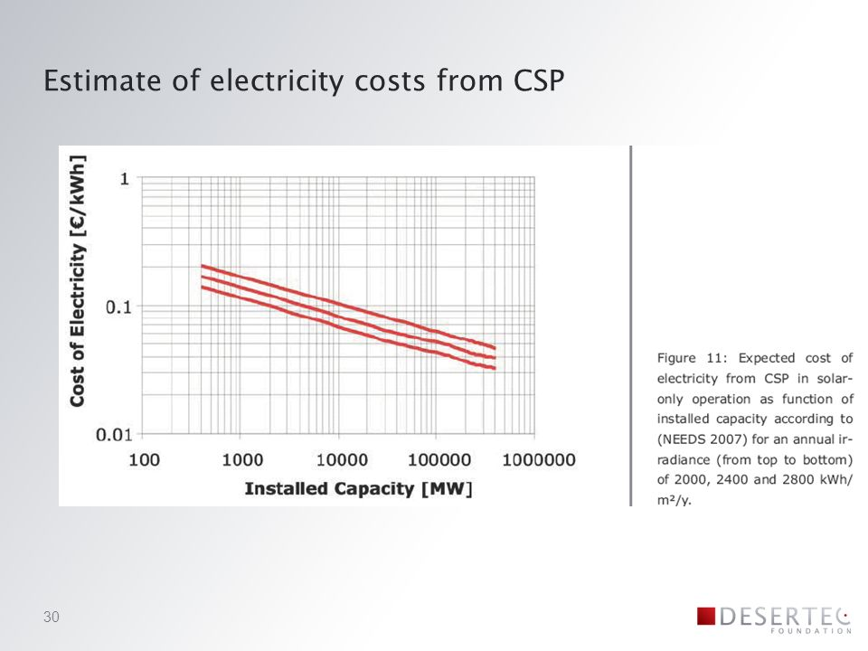 Estimate of electricity costs from CSP 30