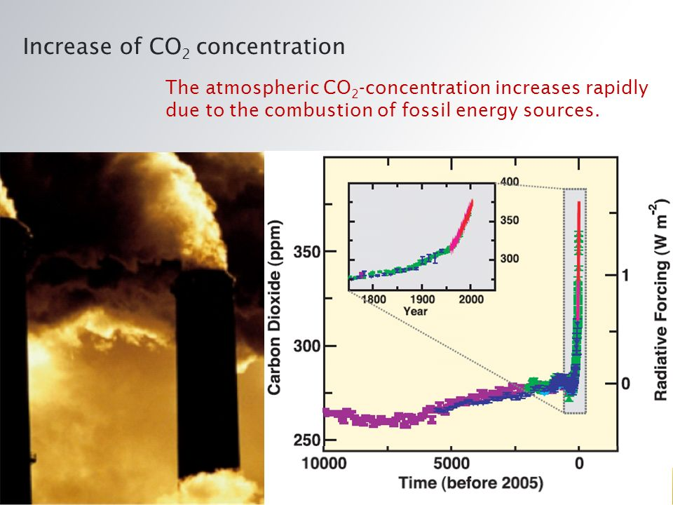 Increase of CO 2 concentration The atmospheric CO 2 -concentration increases rapidly due to the combustion of fossil energy sources.