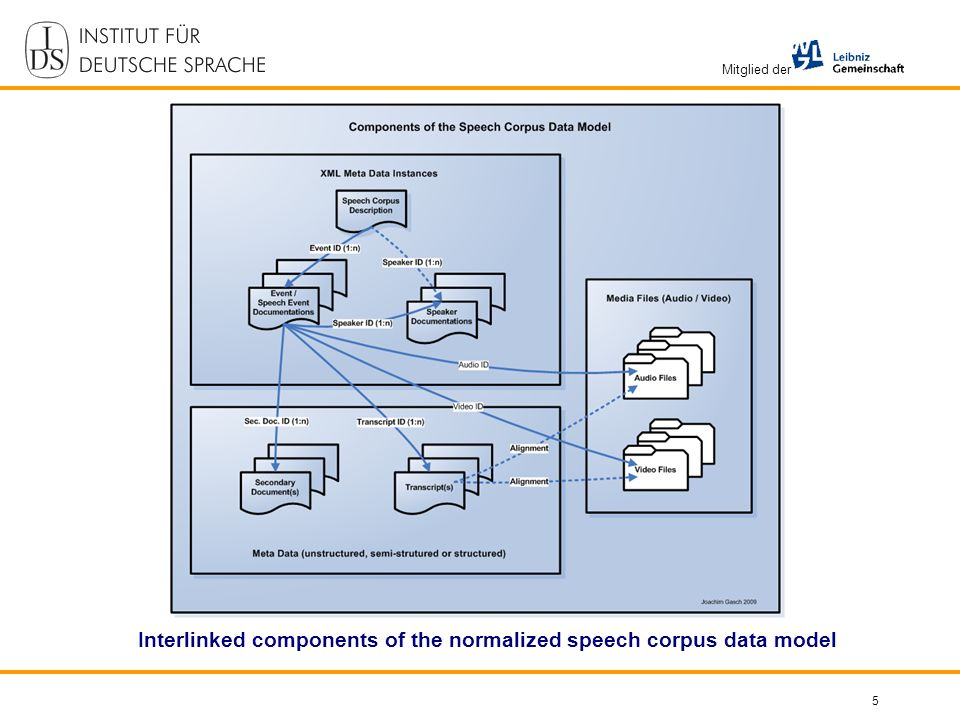 Mitglied der 5 Interlinked components of the normalized speech corpus data model