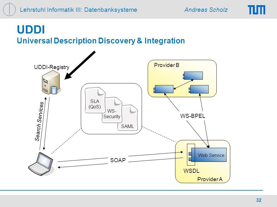 Lehrstuhl Informatik III: Datenbanksysteme Andreas Scholz 32 UDDI Universal Description Discovery & Integration SAML WSDL SOAP UDDI-Registry Provider