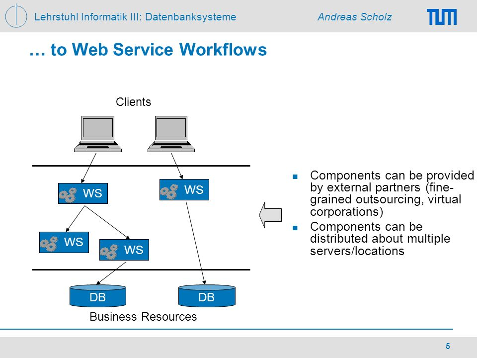 Lehrstuhl Informatik III: Datenbanksysteme Andreas Scholz 5 … to Web Service Workflows Clients WS DB Business Resources Components can be provided by