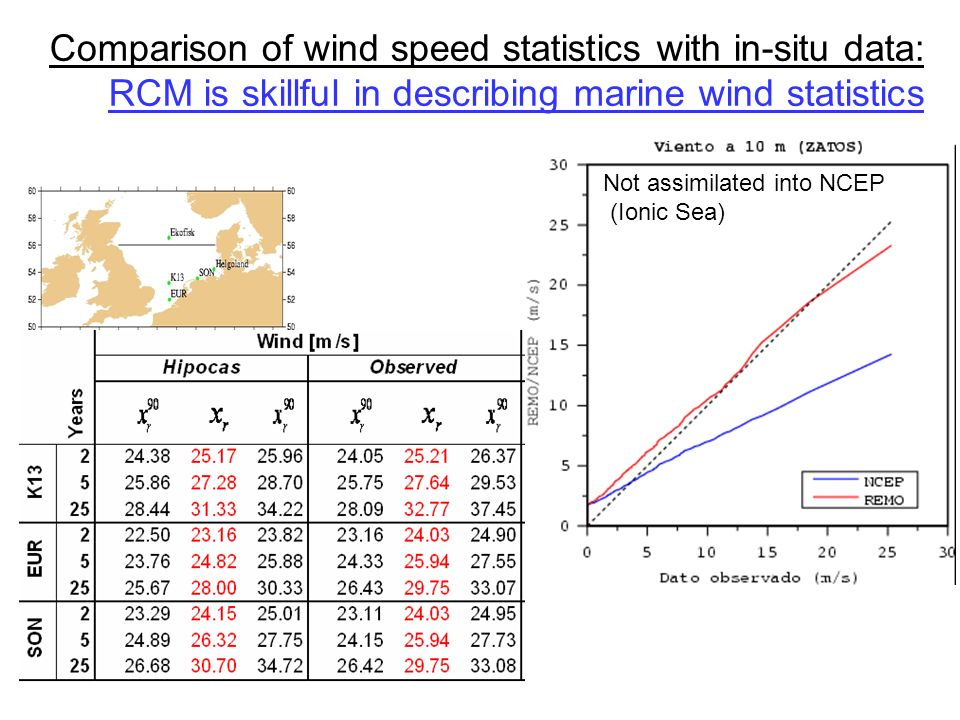 Not assimilated into NCEP (Ionic Sea) Comparison of wind speed statistics with in-situ data: RCM is skillful in describing marine wind statistics