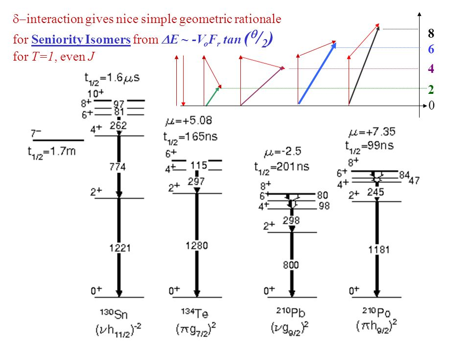 interaction gives nice simple geometric rationale for Seniority Isomers from E ~ -V o F r tan ( / 2 ) for T=1, even J 0 2 4 6 8