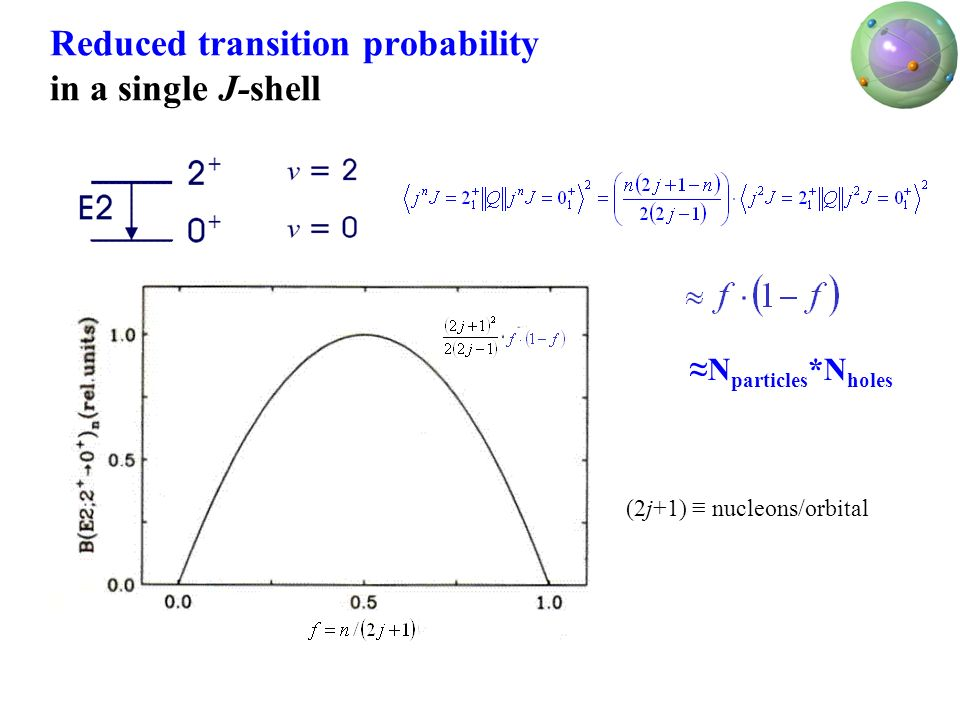 Reduced transition probability in a single J-shell N particles *N holes (2j+1) nucleons/orbital