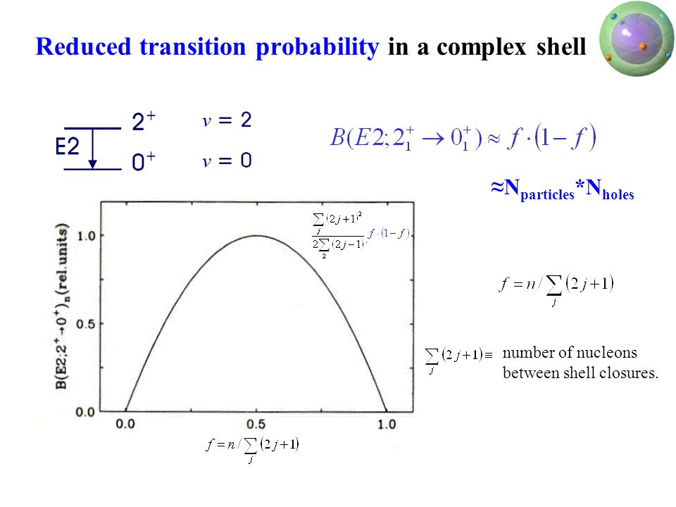 Reduced transition probability in a complex shell N particles *N holes number of nucleons between shell closures.