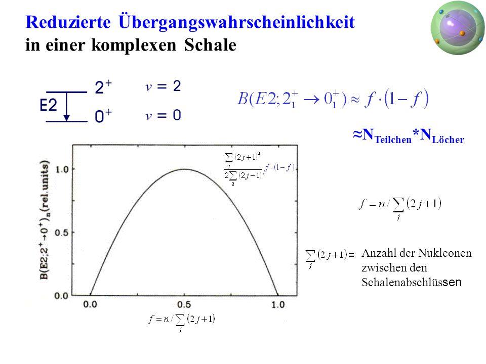 Reduzierte Übergangswahrscheinlichkeit in einer komplexen Schale N Teilchen *N Löcher Anzahl der Nukleonen zwischen den Schalenabschlüs sen