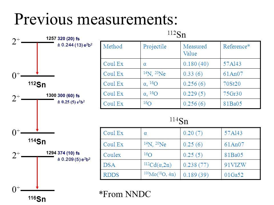 Previous measurements: 75Gr300.229 (5)α, 16 OCoul Ex 81Ba050.256 (6) 16 OCoul Ex 57Al430.180 (40)αCoul Ex 61An070.33 (6) 14 N, 20 NeCoul Ex 70St200.25
