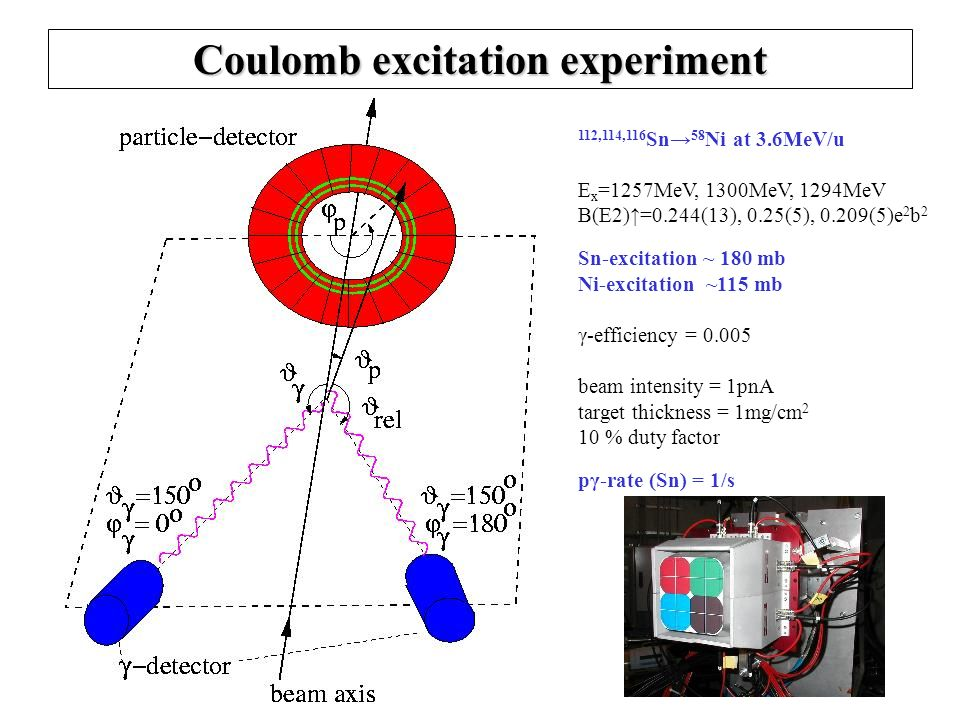 Coulomb excitation experiment 112,114,116 Sn 58 Ni at 3.6MeV/u E x =1257MeV, 1300MeV, 1294MeV B(E2)=0.244(13), 0.25(5), 0.209(5)e 2 b 2 Sn-excitation